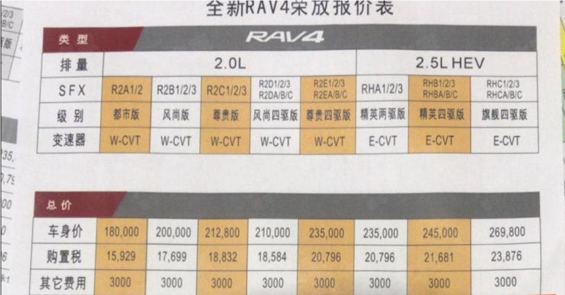 全新RAV4疑似售价曝光!18万起售,混动仅需23.5万起!