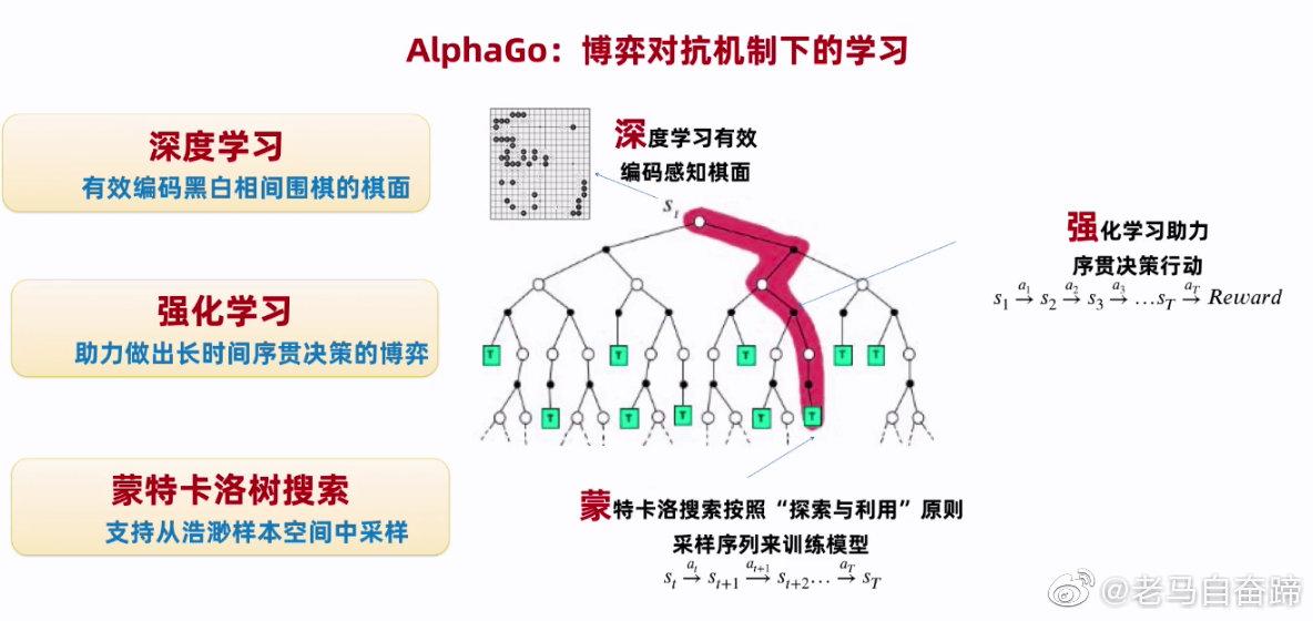 围棋机器人阿尔法狗的算法模型。。。