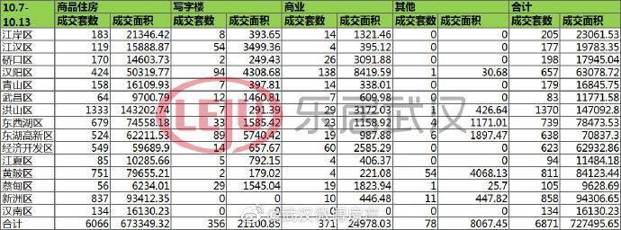 10月第2周武汉新房成交6066套,洪山区周成交量破千