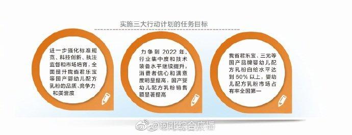 """河北国产婴幼儿配方乳粉定了""""小目标"""":到2022年市场占有率全国第一"""