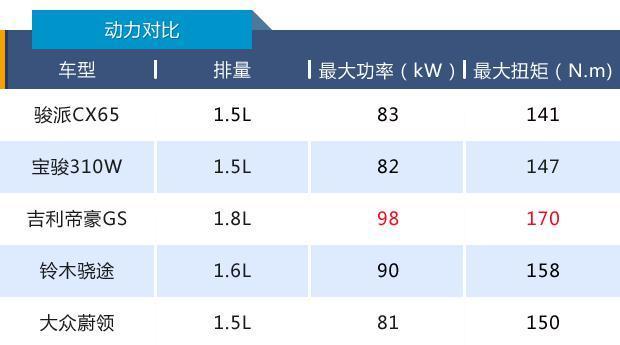 新车竞争力(45)|最接地气的跨界旅行车,骏派CX65性价比不俗
