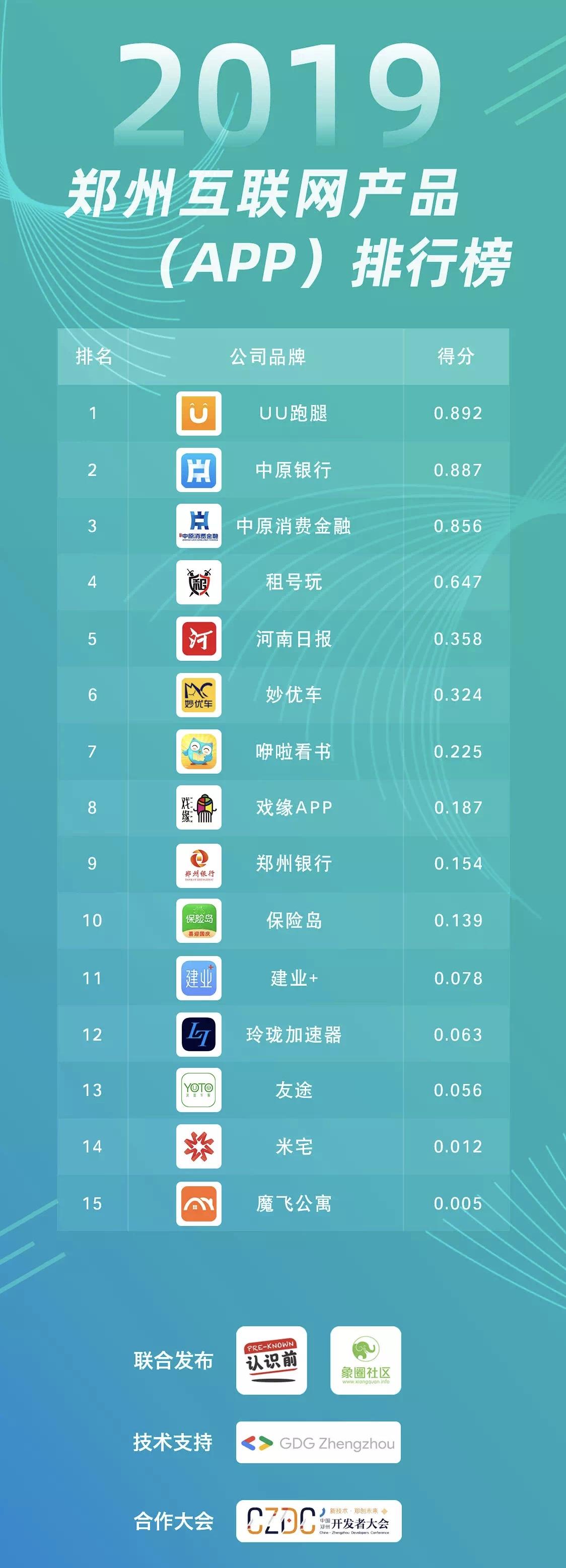 郑州互联网公司排行榜出炉!UU跑腿领跑,中原消费金融紧随其后
