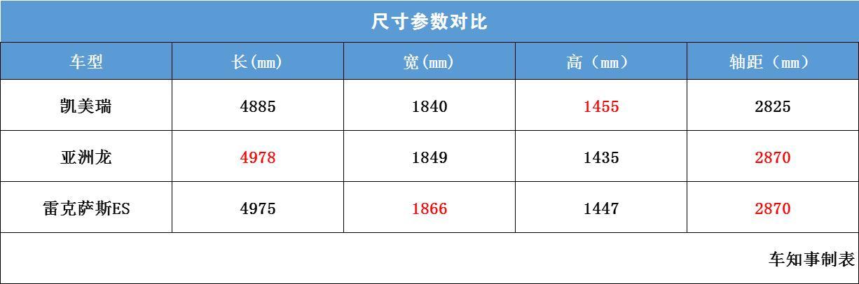 爆料:亚洲龙起售价21万,凯美瑞尴尬了!