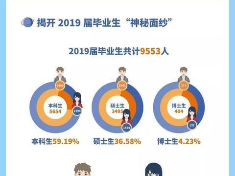 华南理工大学2019毕业生就业大数据:就业率98.23%