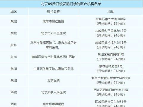 北京市卫健委发布就诊指南
