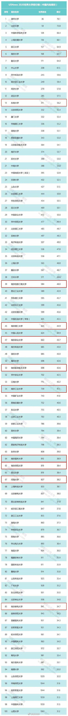 赞!南京11所高校上榜USNews2020世界大学排行榜(中国内地高校)TOP100
