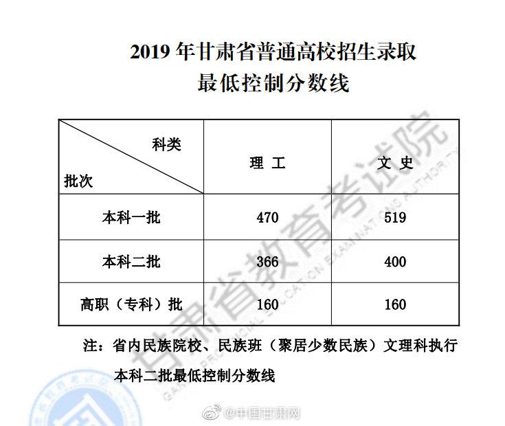 甘肃省2019年高考统招录取最低控制线公布
