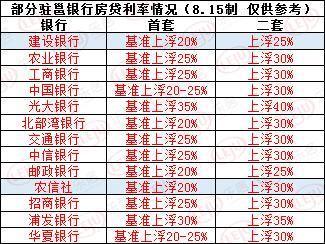 想做房奴不易!8月南宁房贷利率涨了首套上浮高达35%
