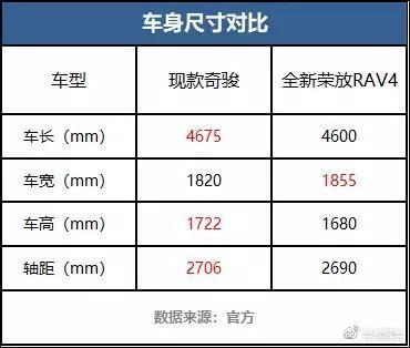 解答合资SUV消费者的必考题:买奇骏还是买全新RAV4荣放?
