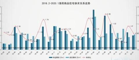 1月洛阳房价9051元/㎡,环比下跌7%