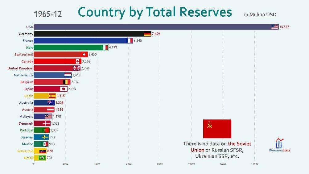 50年来,外汇储备(包括黄金)排名Top 20的国家/地区变化趋势