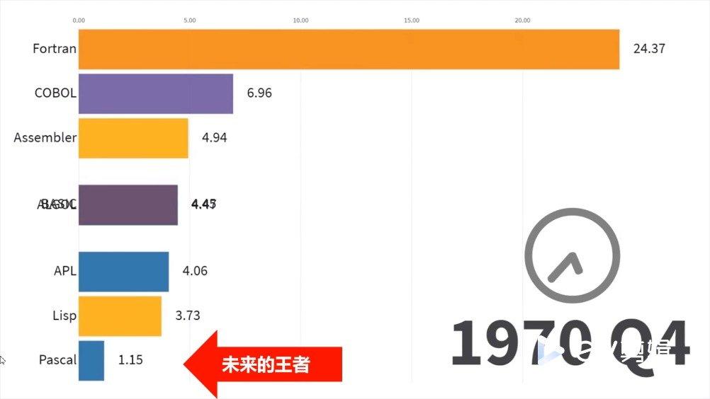 1965-2019年最流行的编程语言