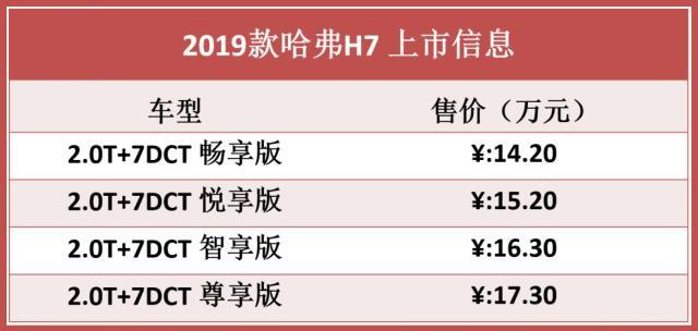 2019款哈弗H7百公里加速8.8S,14.2万起售