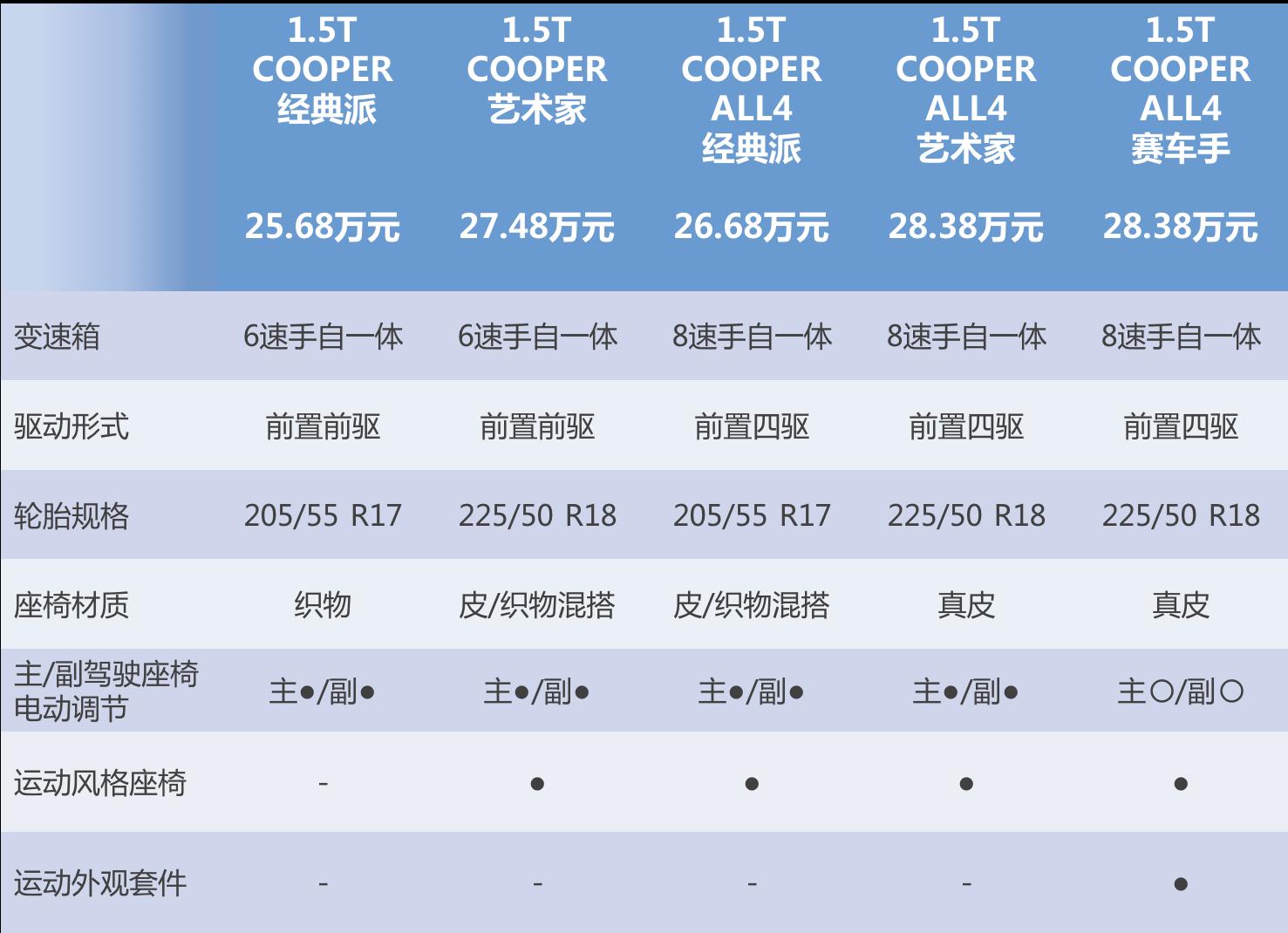 推荐1.5T COOPER ALL4经典派 MINI COUNTRYMAN购车手册