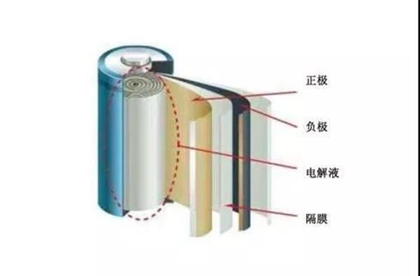 铁电池到底是什么?它有哪些特点?