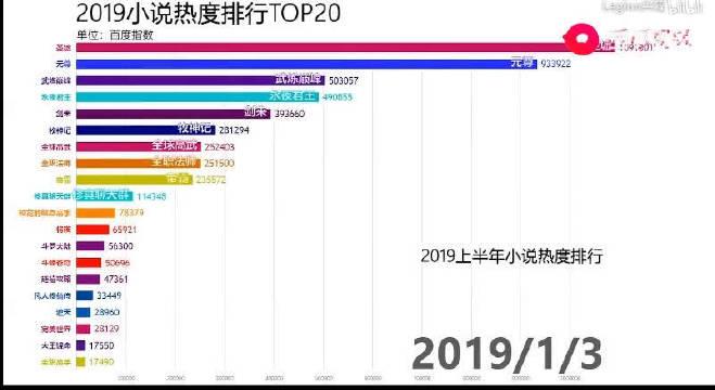 2019上半年最热网络小说排行榜Top20