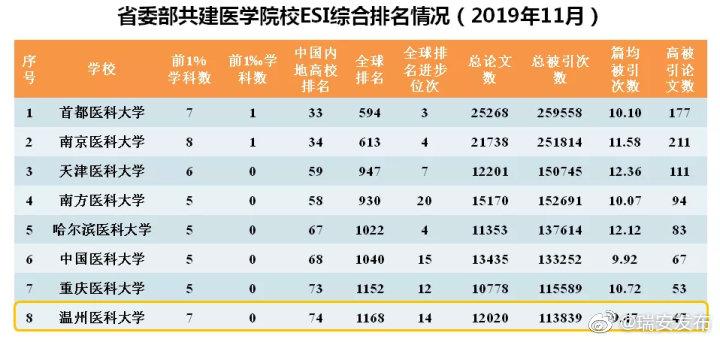 温医大7个学科进入ESI全球排名前1%