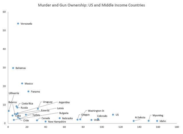 美国各州和中等收入国家,拥枪率-谋杀率,原文: