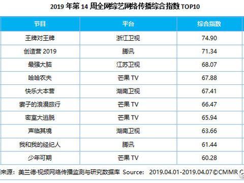 美兰德:第14周影视内容&艺人网络影响力指数TOP10