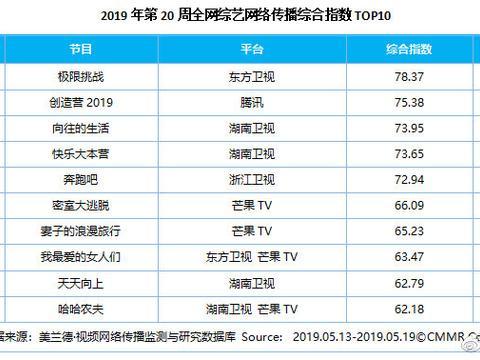 美兰德:第20周影视内容&艺人网络影响力指数TOP10