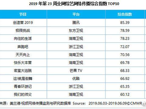 美兰德:第23周影视内容&艺人网络影响力指数TOP10