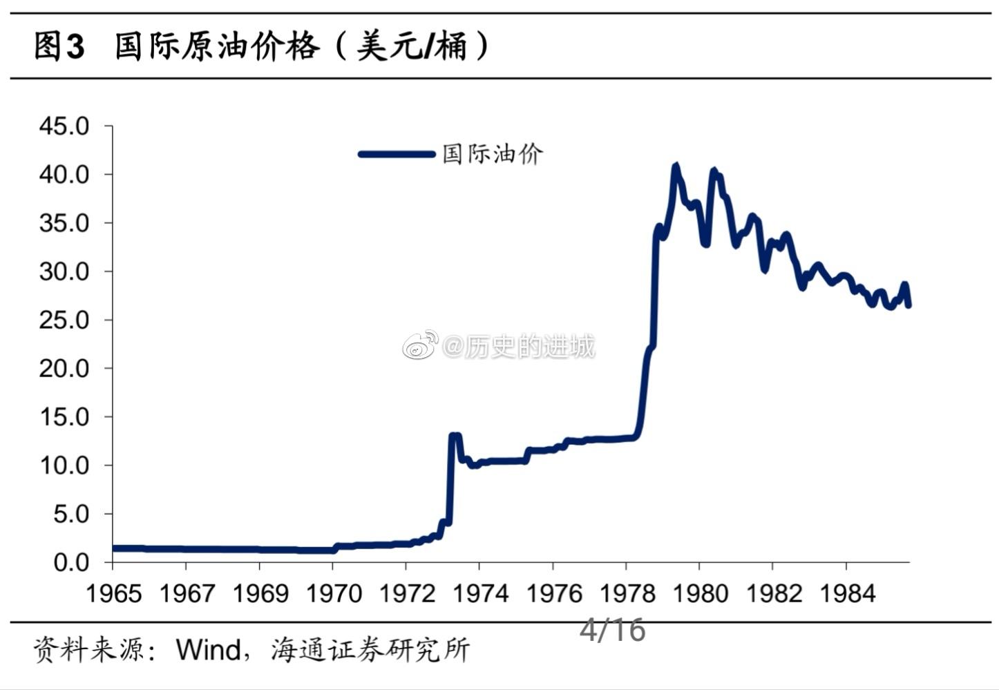 上世纪70—80年代,主要发达国家都经历了高通胀情况