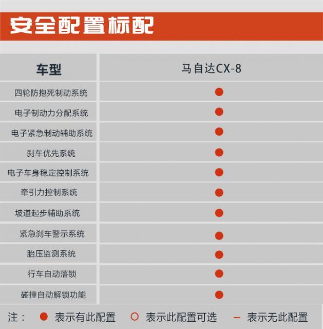 四驱OR两驱怎么选 推荐四驱车型 马自达CX-8购车手册