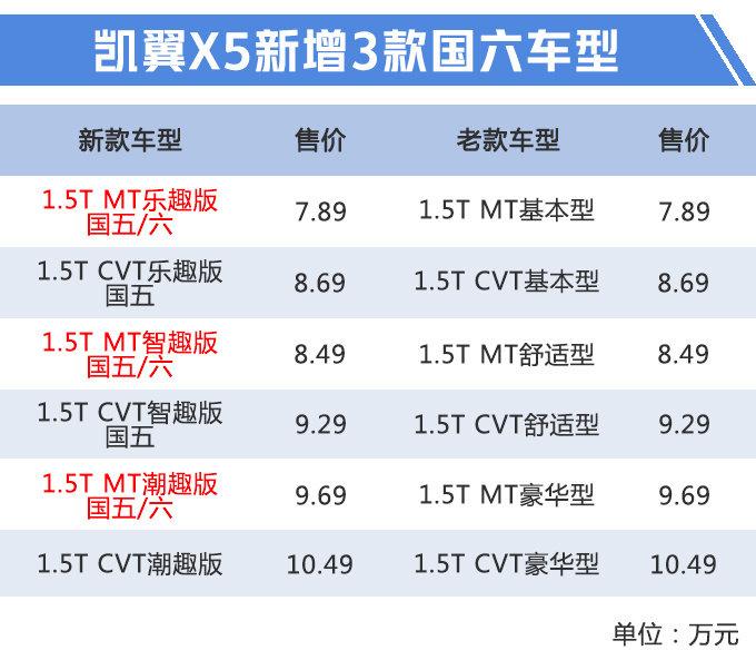 """奇瑞版""""X5""""只卖7.89万!新1.5T发动机,比传祺GS4还便宜"""