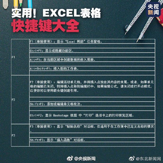 秒变办公小能手!实用Excel快捷键大全!转发收藏