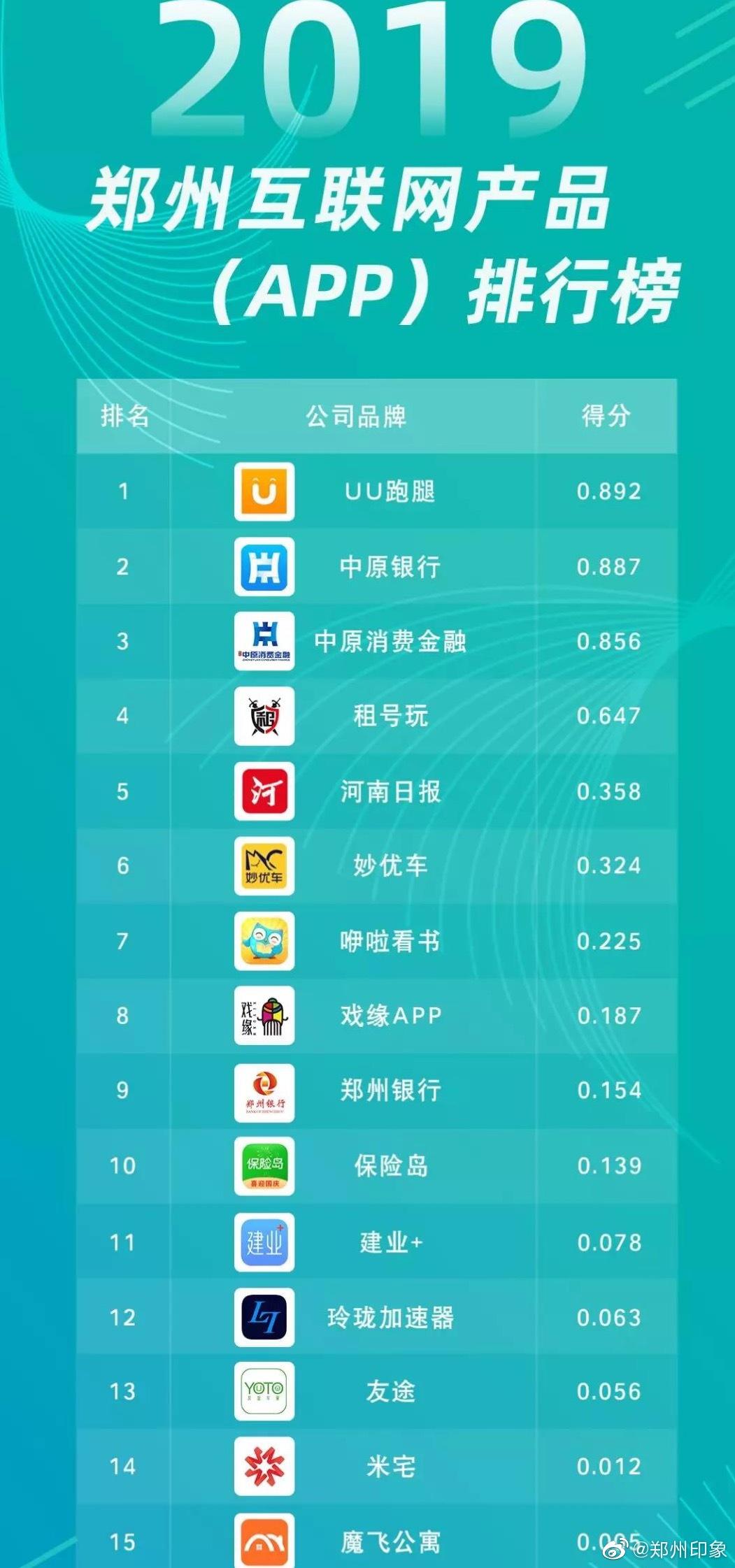 前几天发起关于郑州互联网企业APP的投票 @中原消费金融公司  领先其