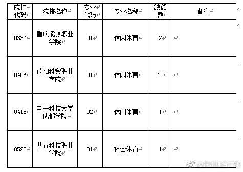贵州省2019年普通高考体育类高职(专科)院校补报志愿的说明