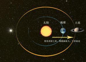 来自星星的你——土星