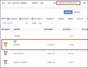 妙可蓝多联手分众传媒上演逆袭大记 5月销量首次超洋品牌
