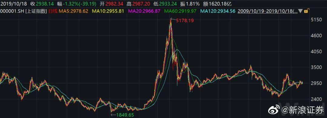 上证综指10年不涨反跌?真相是个股平均涨逾64%