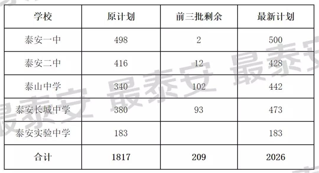 中考生速看!2019泰安市直高中指标生、艺体生录取分数线出炉!