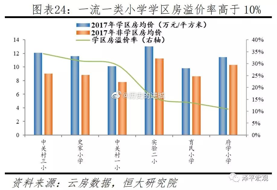 北京73%的重点小学位于西城区、东城区、海淀区和朝阳区