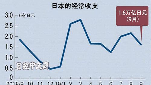 日本9月经常顺差缩小12.5% 对华出口减少