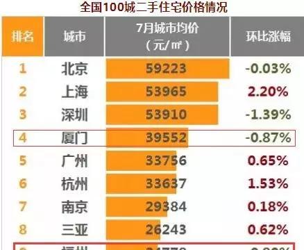 """跌了!7月福州二手房均价24778元/㎡!新房价格仍""""偏热""""!"""