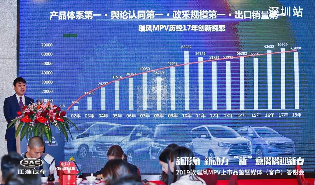 江淮瑞风MPV 2018年销量超6万 全系更新2019款再发力