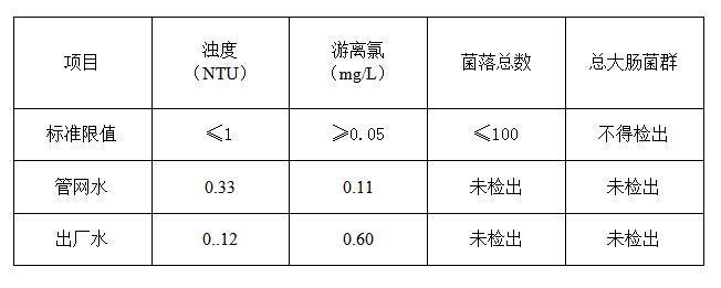 滨江水质检测情况报告