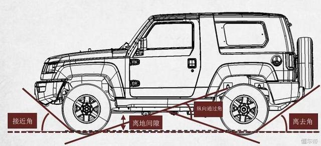 25万元以下几台实打实的硬派越野车,供你选择