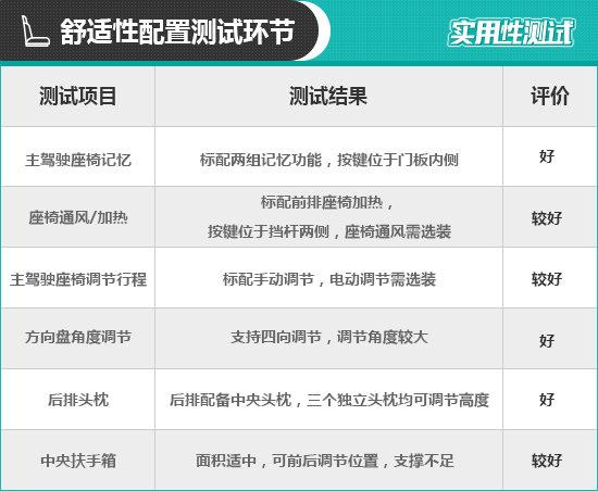 2018款保时捷Macan日常实用性测试