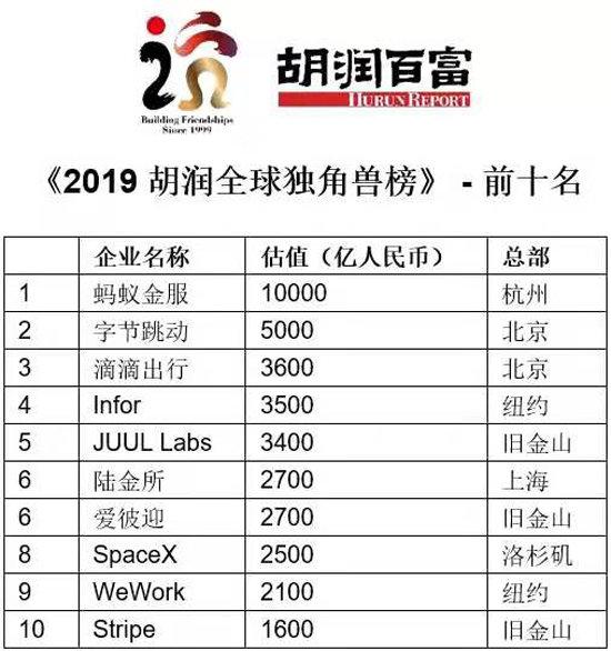胡润全球独角兽榜发布:前三名全是中国企业