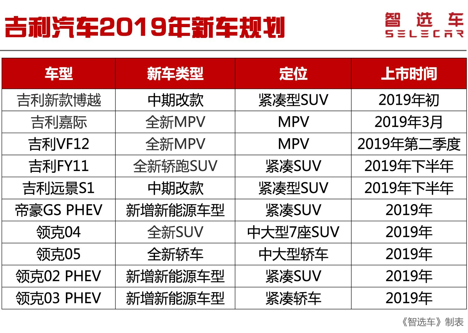 2019年自主品牌新车规划,吉利新车多达10款,领克04/05或将到来