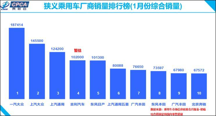 乘联会:1月乘用车销售170万辆降21.5%
