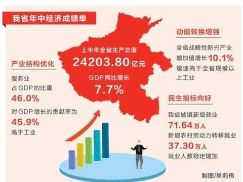 2019上半年河南GDP增长7.7% 洛阳实际增速居第一位!