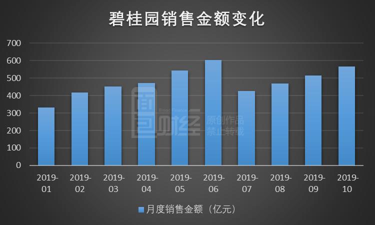碧桂园:10月销售额567.6亿,销售均价下降逾400元/平方