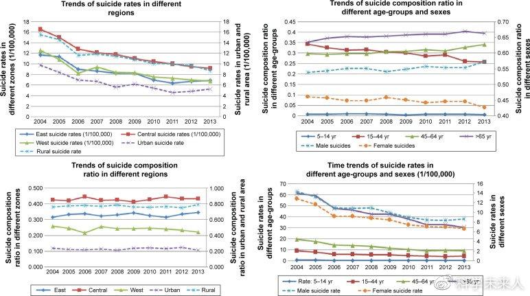 一文读懂中国自杀率性别、年龄统计,2019