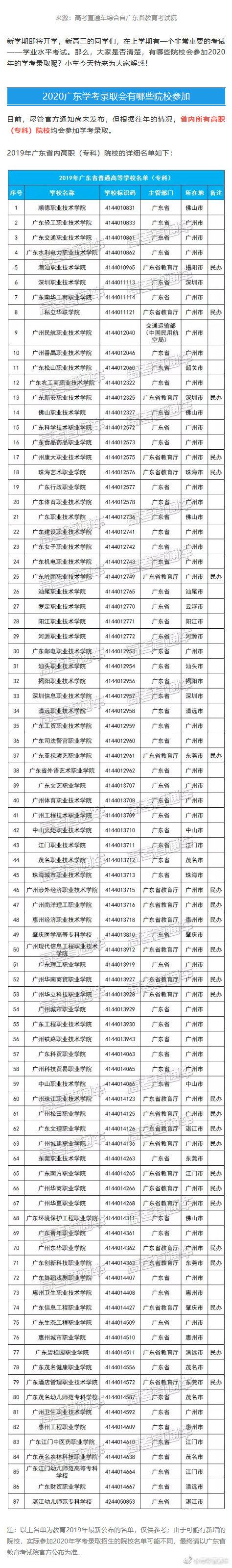 2020广东学考录取院校名单+投档分数线最全汇总来啦