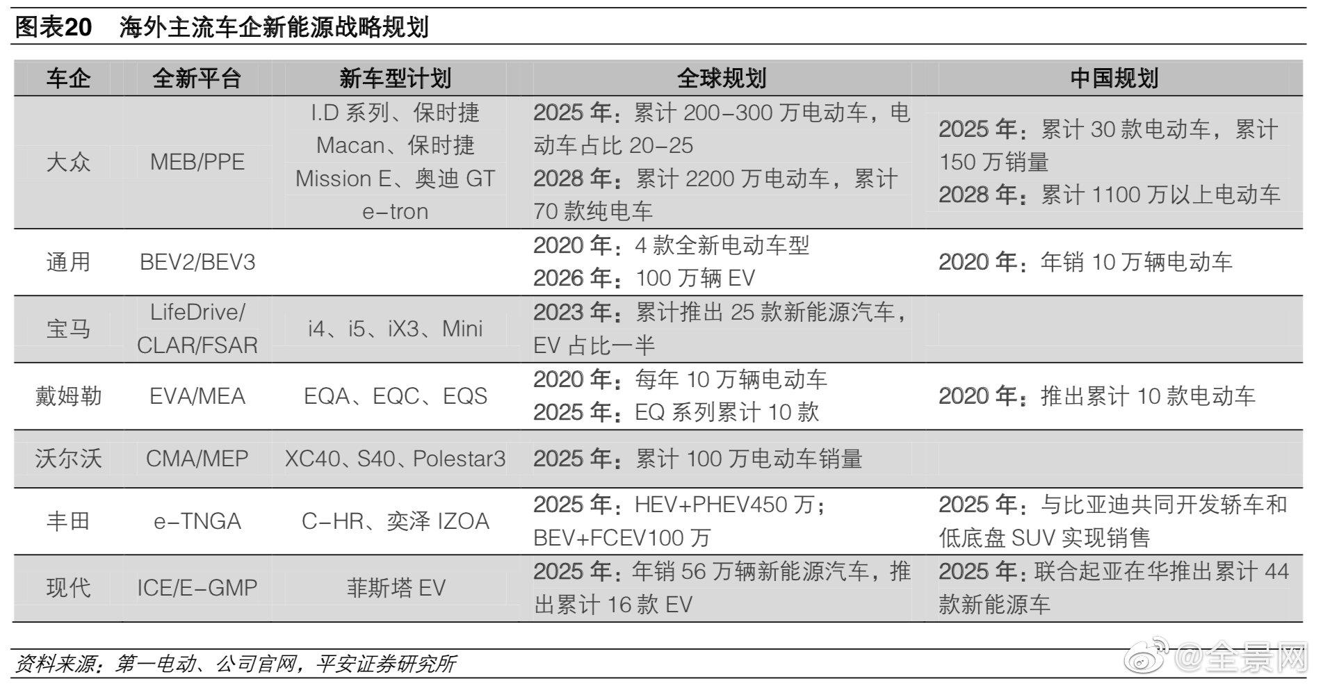 平安证券:补贴退坡影响减弱,预计2020年新能源车销量180万辆